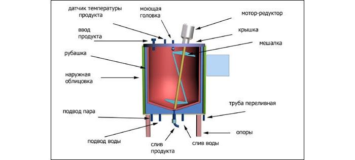 Схема устройства емкости из